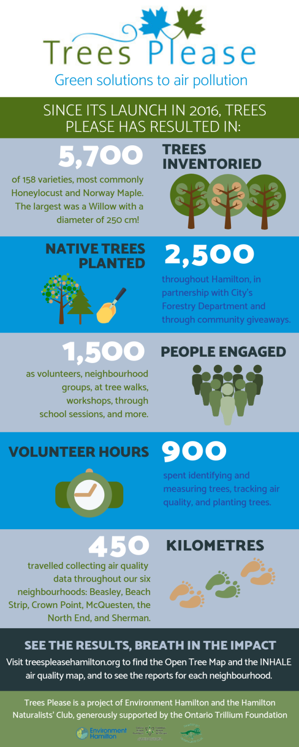 Trees Please Infographic (1)